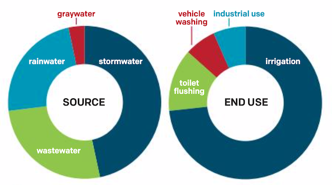 Common types of water reuse projects in Minnesota